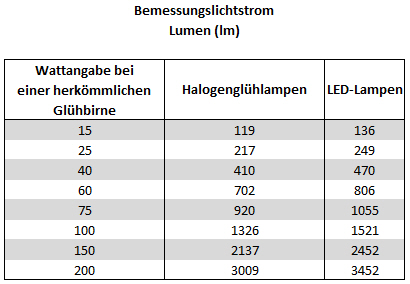 lichtstärke led lampen watt