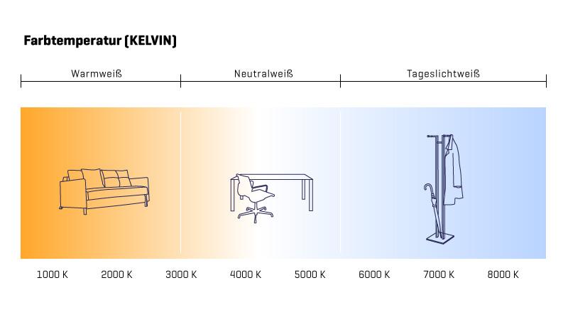lampen mit höherer kelvinzahl grad celsius